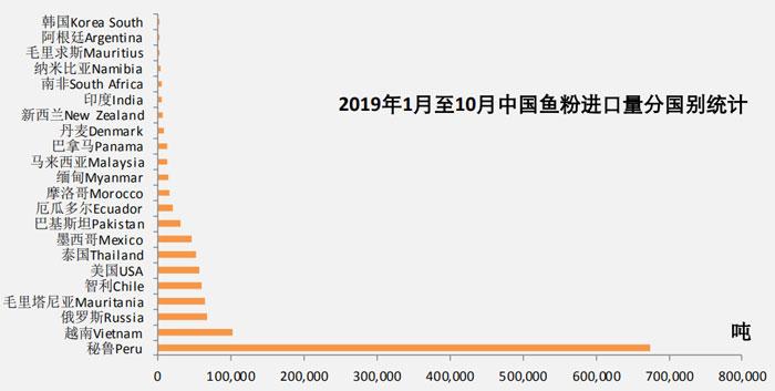 2019年10月鱼粉进口数据