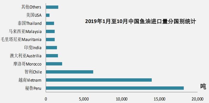 2019年10月鱼油进口数据