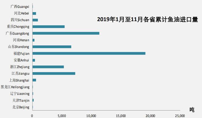 2019年11月鱼油进口数据